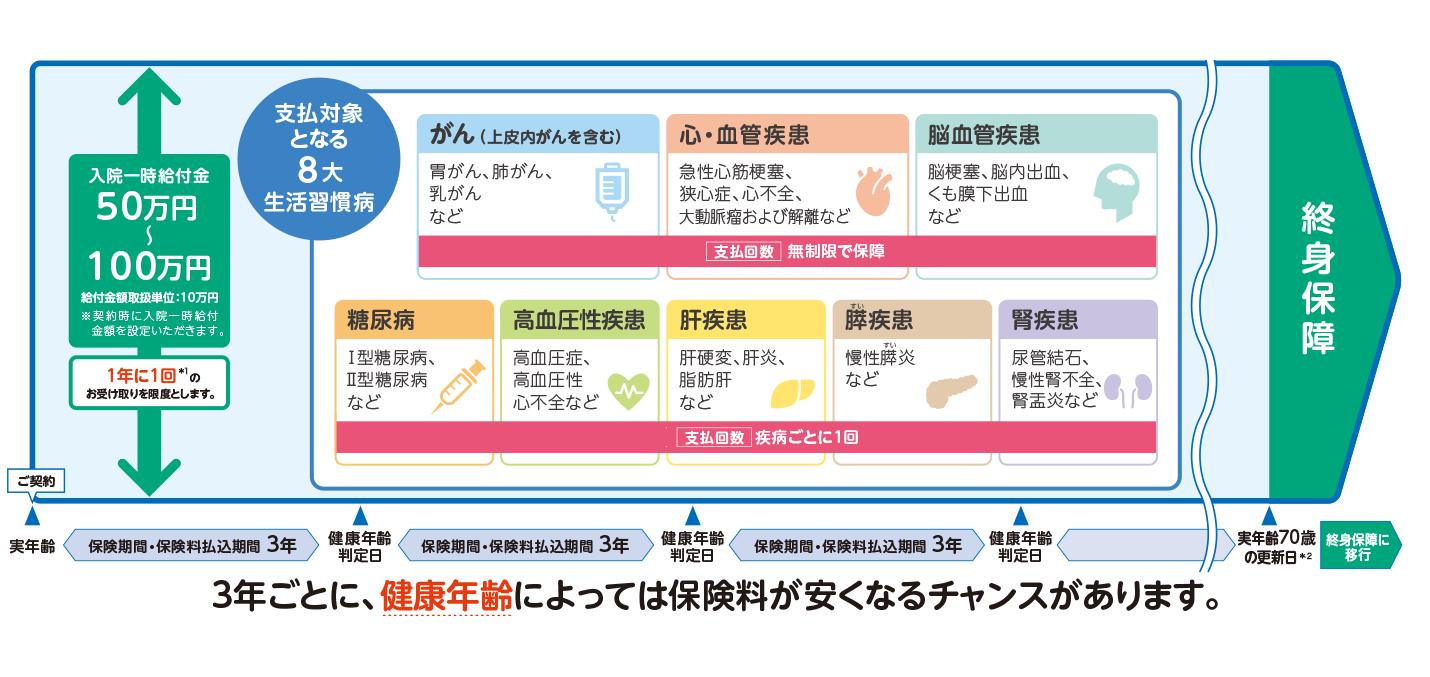 100 万 金 円 給付